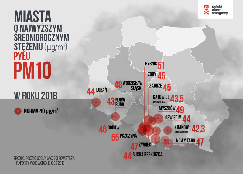 Miasta o najwyższym średniorocznym stężeniu pyłu PM10 w roku 2018 (Polski Alarm Smogowy)